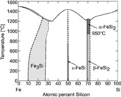 FIG. 1. Bulk phase diagram of iron–silicon compounds ͑ after Hansen- Ref. 4 ͒ .