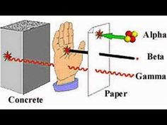 Difference Between Alpha Beta and Gamma Radiation - YouTube Earth Science Lessons, Science For Kids, Science Activities, Science And Nature, Science And Technology, Science News, Chemistry Worksheets, Teaching Chemistry, Science Biology