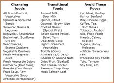 The Raw Food Diet For Beginners- What Food Can I Eat? Cleansing Foods, Transitional Foods, Avoid These Foods.