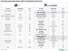 IntelliJ IDEA as eclipse user cheat sheet part 1