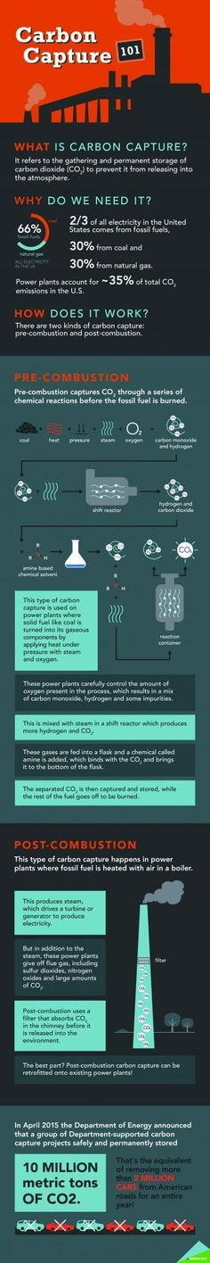 Carbon capture is an important part of the Energy Department's Fossil Energy research and development efforts, but it can be hard to understand. This infographic breaks it down for you. Renewable Energy, Solar Energy, Solar Power, Social Entrepreneurship, Green Technology, Social Enterprise, Lets Do It, Environmental Issues, Data Visualization