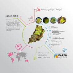 Saleeite was discovered in 1932 at Shinkolobwe Katanga Province Democratic Republic of the Congo and is named for Belgian mineralogist Achille Salée Professor at Université catholique de Louvain Belgium. #science #nature #geology #minerals #rocks #infographic #earth #saleeite #congo #belgium