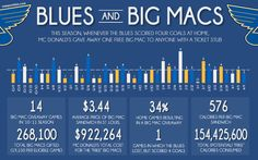 Blues and Big Mac Data: joesportsfanstl.com