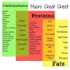 Macro Cheat Sheet - Counting Macronutrients