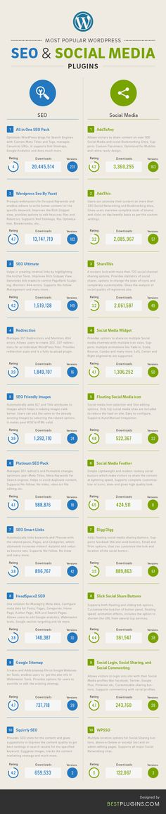 What Are The Most Popular #SEO And Social Media Plugins For #Wordpress? #infographic