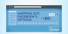 A Guide to Facebook's Advertising Targeting Options [Infographic]