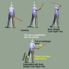 For every 1 mph of swing speed increase a golfer gains about 2 - yards. Alex gained yards in distance by increasing his swing speed by 20 mph. The Golf Golf Downswing, Golf Swing Speed, Golf Basics, Golf Stance, Golf Videos, Golf Instruction, Golf Tips For Beginners, Golf Exercises, Perfect Golf