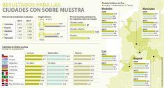 Manizales es la ciudad con más progreso en las pruebas Pisa