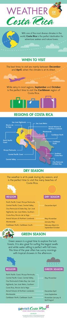 Costa Rica Weather Infographic - Find out when is the best time for you to go on a Costa Rica vacation.