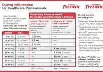 Tylenol dosage chart   Parenting   Tylenol dosage, Baby ...