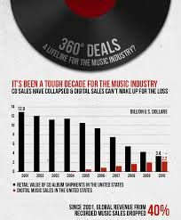 music infographics - Google Search