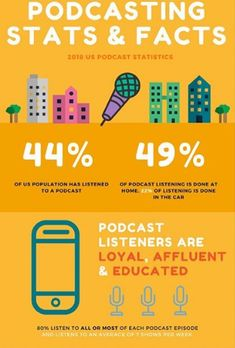 If you're not listening to them you are missing out. A few of our favorite business related podcasts are:  1. The Edge by MGR   2. The Tim Ferris Show  3. Masters of Scale   What's your favorite podcasts?   •  •  •  •� #mgragency #mgrlounge #mgredge #podcast #businessmarketing #internetmarketing #businessgrowth #podcastingstat