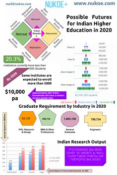 The Future of Indian Higher Education and its Impact on Research and Innovation. #NukoeInfographics NukoeInfographics Infographics