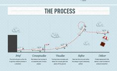3 Tips For Improving Your Design Process