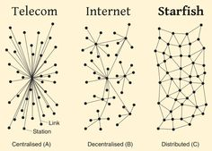 Clever Developer » Blog Archive » Starfish: a user-controlled distributed network