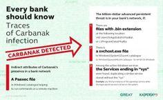 Étapes faciles pour supprimer Carbanak Virus d'ordinateur | Supprimer Logiciels Malveillants Guide