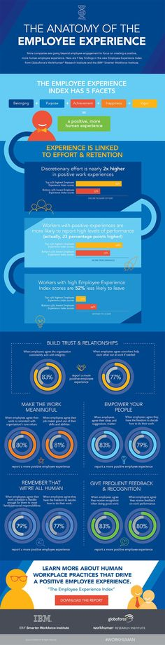 [INFOGRAPHIC] The Anatomy of Employee Experience