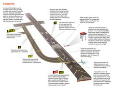 A visual guide to how planes take off, navigate, approach, and land.