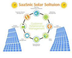 Solar CRM a powerful Customer Relationship Management (CRM) system for the solar industry. Cloud based online system allows you a fully automated business process for sales and/or installation leaving you to focus on growth and profitability.