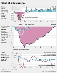 Brisk Job Gains Ease Fed's Path http://on.wsj.com/1WKcYwd  via @WSJ