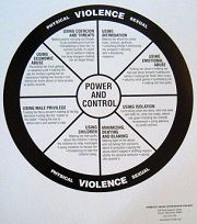 National Center on Domestic and Sexual Violence
