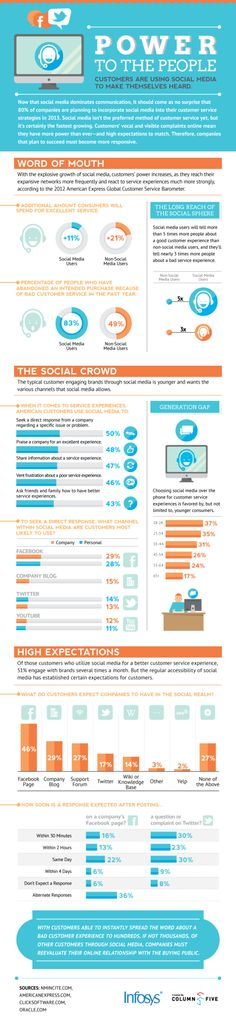 Social Media Is The Fastest Growing Method Of Customer Service - Infographic