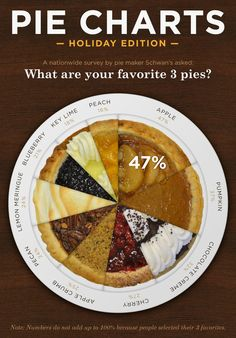 Thanksgiving Pie Chart #infographic