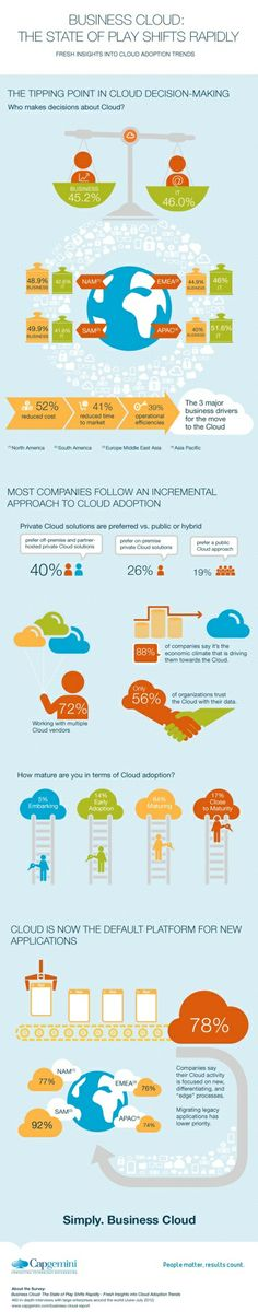 Cloud Strategy Decision-making: Evidence of Closer IT/Business Alignment? - Insurance Networking News