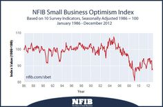 January 2013: Small-Business Owner Confidence Edges Up, Barely  One of the lowest optimism readings in survey history   NFIB small business optimism index