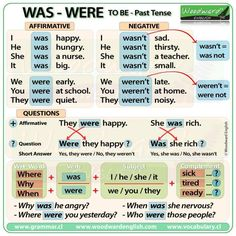 To Be - Simple Past Tense Grammar Lessons English Grammar Tenses, Teaching English Grammar, English Grammar Worksheets, English Verbs, Grammar And Vocabulary, Grammar Lessons, English Language Learning, English Writing, English Study
