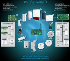 Vezeték nélküli rádiós lakásriasztók szerelése. http://www.shieldelectronic.hu/vezetek-nelkuli-riaszto.html