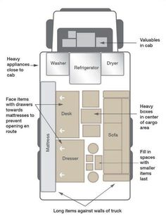 How to pack the truck like an expert! - Lots of clever moving, packing and organizing tips for houses, apartments and out of state or long distance moves! Moving into a new house? Here you will find clever moving hacks everyone should know, including a moving checklist. Listotic.com