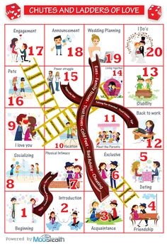 Being in a relationship these days is no easy task. Think of a round of 'Chutes and Ladders', except that every fall following a chute hurts your backside with a lot more venom.