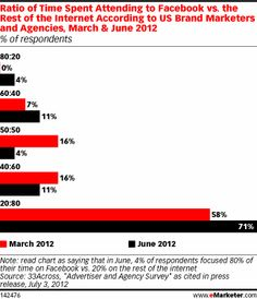 Ratio of Time Spent Attending to Facebook vs. the Rest of the Internet According to US Brand Marketers and Agencies, March & June 2012 (% of respondents)