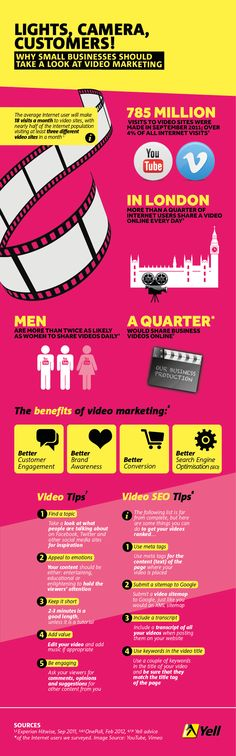 Lights, Camera, Customers: Why Small Businesses Should Take A Look At Video Marketing #videomarketing #smb