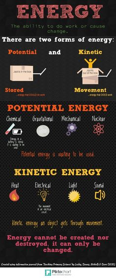 Energy Anchor Chart - by Kirsty Moodie …