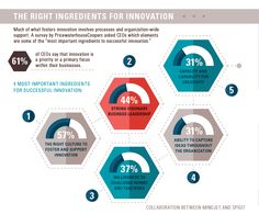 In a recent survey, 61% of CEOs say that innovation is a priority for their business. This infographic outlines qualities for an innovative business environment.