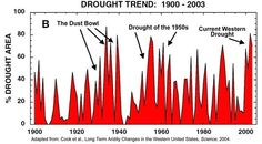 Worst Drought in 1,000 Years Could Begin in Eight Years  Thursday, 21 February 2013 09:27  By Bruce Melton, Truthout | News Analysis