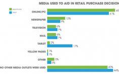 Media used to Aid in Retail Purchase Decisions. #Marketing #ViralTag #MarketingTips #SocialMedia #SocialMediaMarketing #Chart #MarketingChart #Business #B2B #WhiteGloveMedia