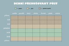 NaturalMagic.cz - O zdraví a zdravém životním stylu - Příručka přerušovaného půstu pro začátečníky Stylus, Periodic Table, Map, Periotic Table, Location Map, Style, Peta, Maps