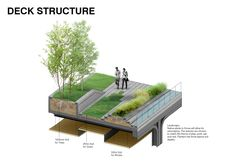 Seun, high line in Korea, 3d print landscape, urban planning, retrofit, factory rehab, seoul, greenwalk, elevated park, sustainable design, architecture, hipster, business evolution