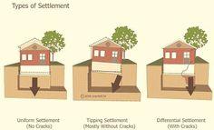 الهبوط التفاضلي المتفاوت لأساسات المباني الأسباب والعلاج