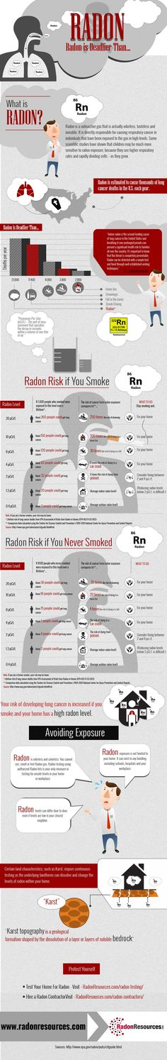 Infographic: Radon is Deadlier Than...Get your home tested - avoid Lung Cancer #CancerSucks