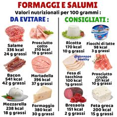 👉 Molto spesso siamo indecisi sui salumi e formaggi , non sapendo se mangiarli o no a dieta e quali mangiare ! I salumi ed i formaggi sono… Food Calorie Chart, Healthy Drinks, Healthy Recipes, Healthy Life, Healthy Eating, Sports Food, Gym Food, Nutrition, Light Recipes