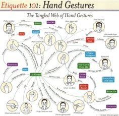 Fun cross cultural comparison of gestures. Would love to hear from visitors how accurate it is! Cross Cultural Communication, Effective Communication, Interesting News Articles, Intercultural Communication, Lost In Translation, Culture Travel, Body Language, Teaching English, Etiquette