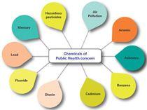 Le Programme international sur la sécurité des substances chimiques permet à l'OMS d'établir les bases scientifiques de la gestion rationnelle des produits chimiques et de renforcer les capacités nationales en matière de sécurité chimique. La sécurité chimique consiste à assurer la protection de la santé humaine et de l'environnement dans le cadre de toutes les …