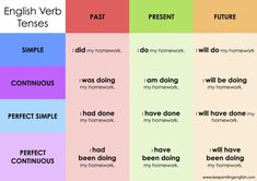 So, you want to learn English verb tenses? If you are looking for a simple and quick way to learn English verb tenses, check our list here: English Tenses Chart, Verb Chart, English Grammar Worksheets, English Sentences, English Verbs, English Vocabulary, Learn English For Free, English For Beginners, English Tips