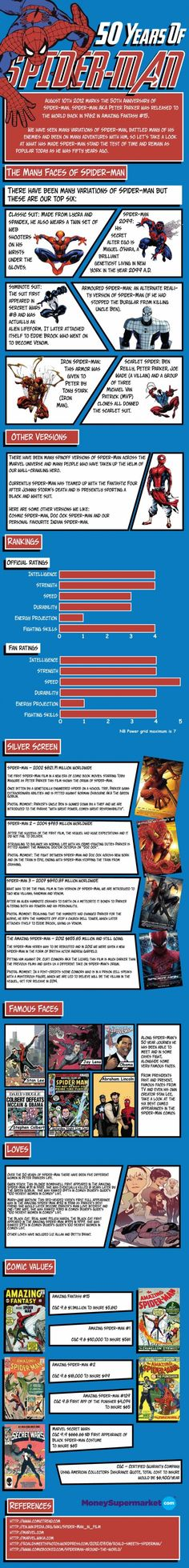 50 Years of Spider-man Infographic. Everything you need to know explaining why it's complicated being Peter Parker.