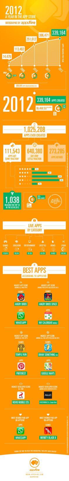 Appsfire  App Store data 2012