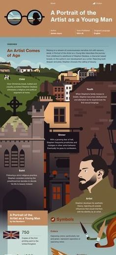 A Portrait of the Artist as a Young Man infographic
